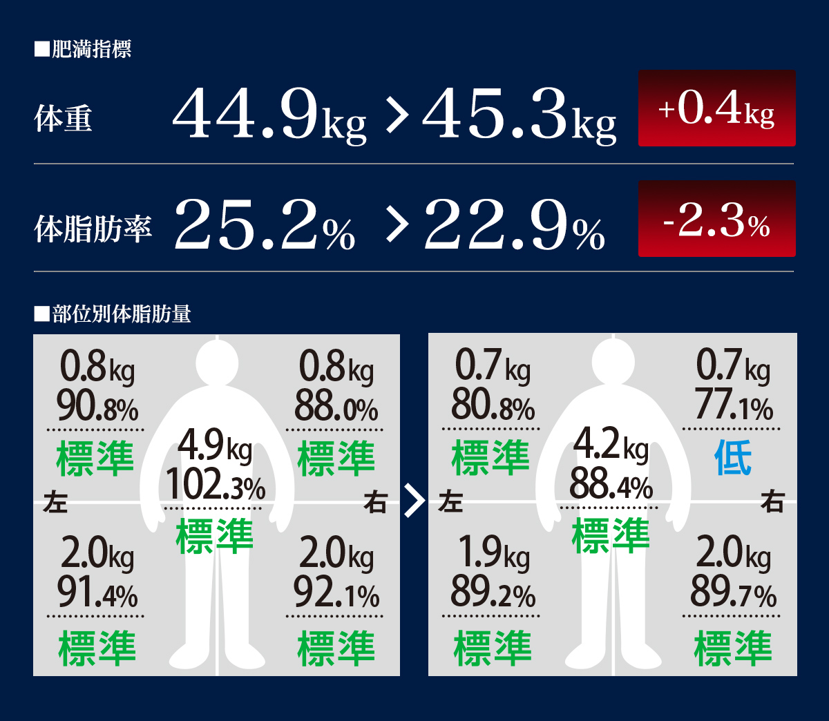 ■肥満指数 ■部位別体脂肪量